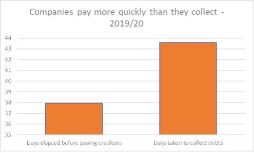 Challenge 2 – holding off creditors