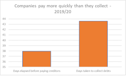 Companies pay more quickluy than they collect 201920