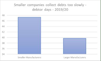 Debtor days - 201920