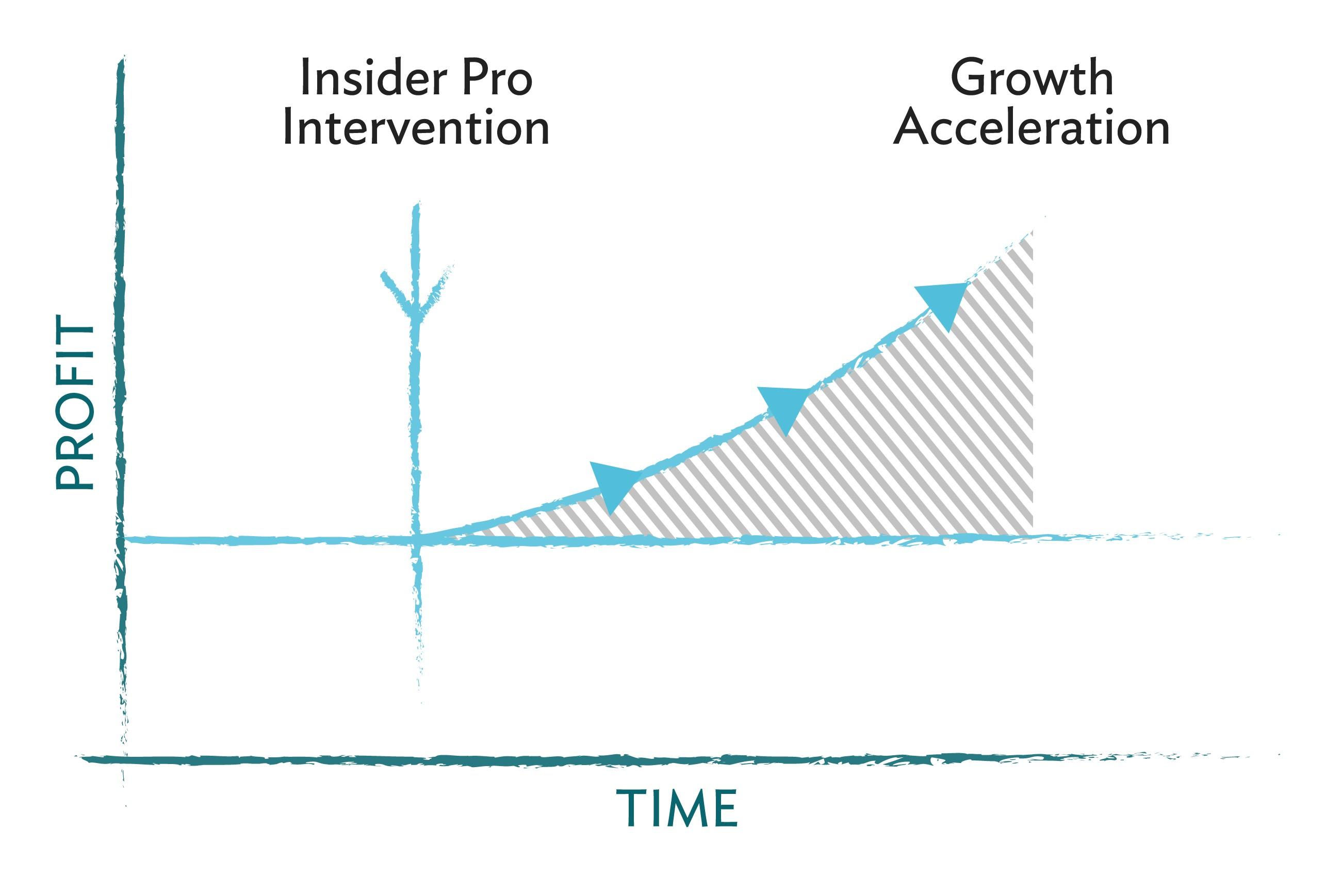 InsiderProInterventionGrowthAccelerationGraph