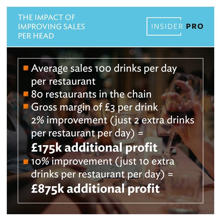 Improving sales per head