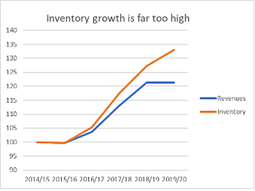 Inventory growth is far too high