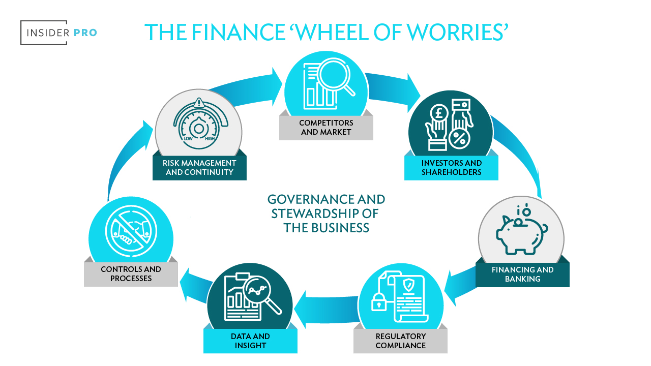 The Finance wheel of worries